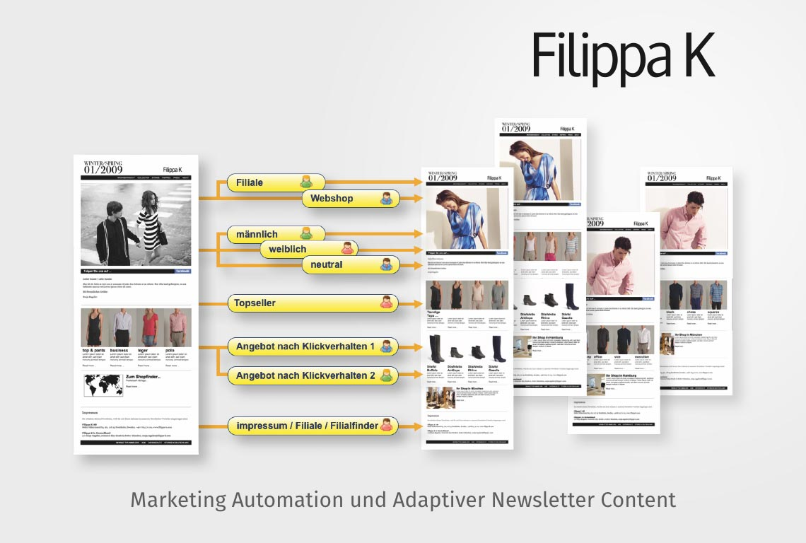 Marketing Automation und Adaptiver Newsletter Content