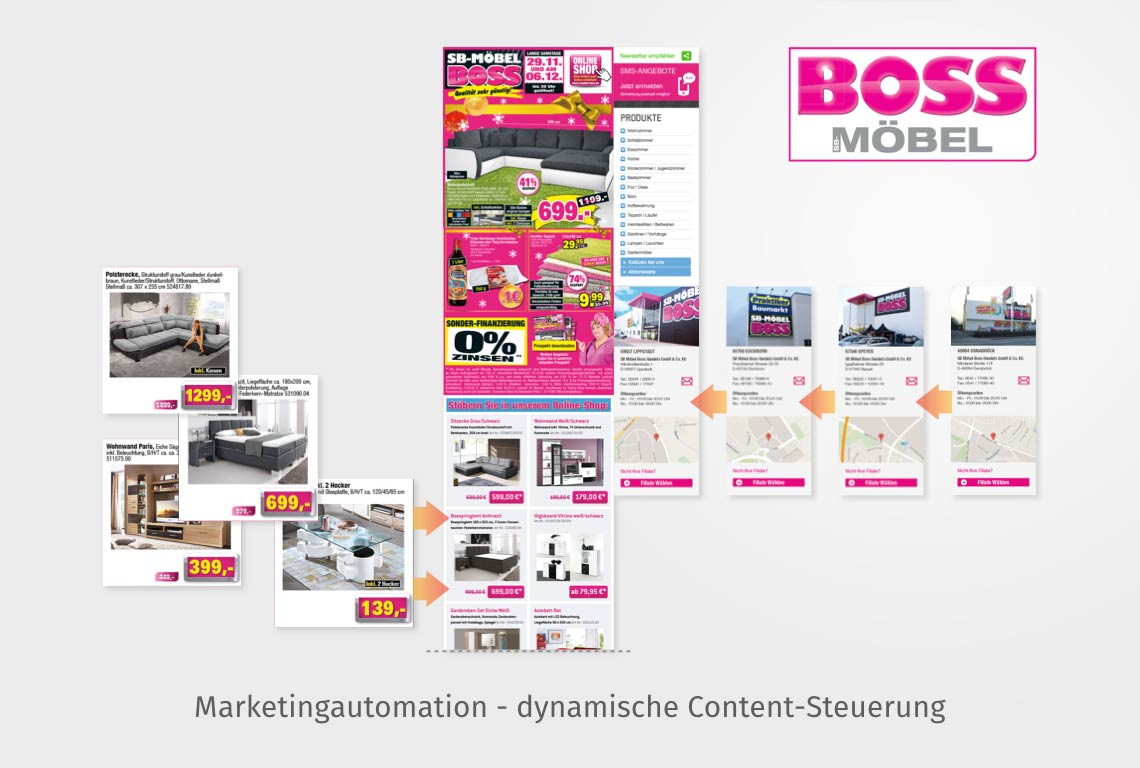 Marketingautomation - dynamische Content-Steuerung