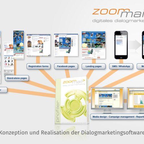 Konzeption und Realisation der Dialogmarketingsoftware
