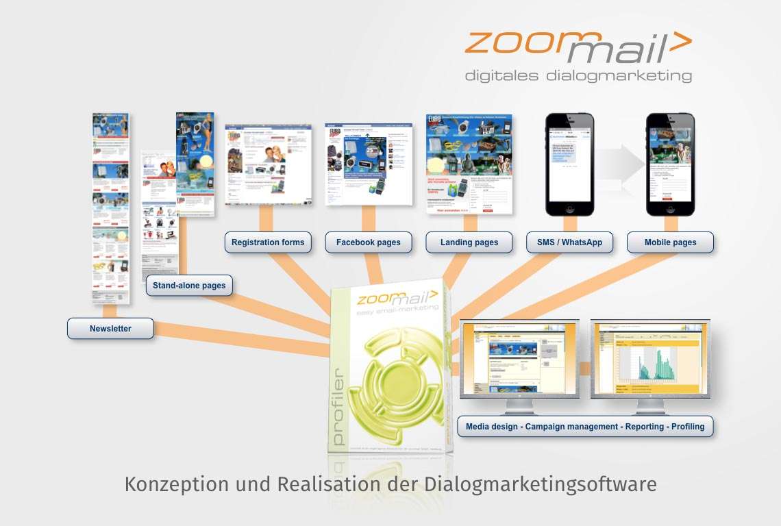 Konzeption und Realisation der Dialogmarketingsoftware